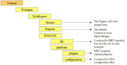 WebReport directory structure