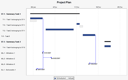Modified Gantt Chart