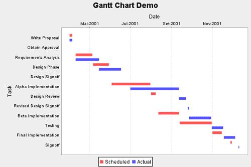 Gantt charts with jfreechart samaxes orginal gantt chart ccuart Gallery
